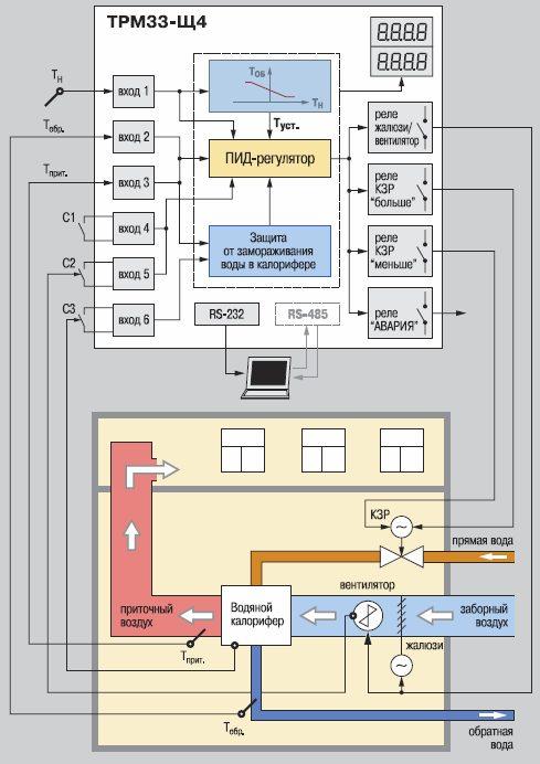 Принципиальная схема подключения ТРМ33